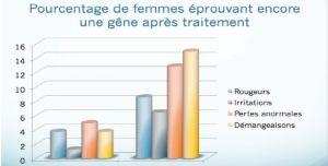 schema gene apres traitement 300x152 - Grossesse : le traitement naturel des mycoses vaginales